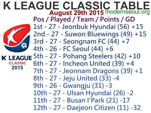 K League Classic 2015 League Table August 29th