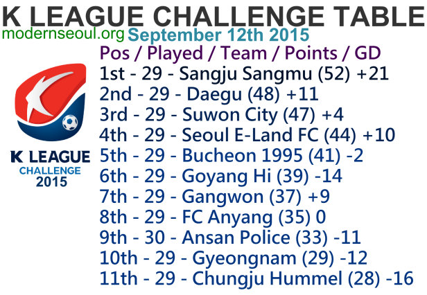 K League Challenge 2015 League Table September 12th