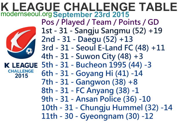 K League Challenge 2015 League Table September 23rd