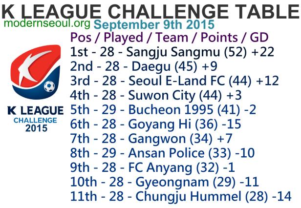 K League Challenge 2015 League Table September 9th