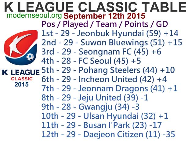 K League Classic 2015 League Table September 12th