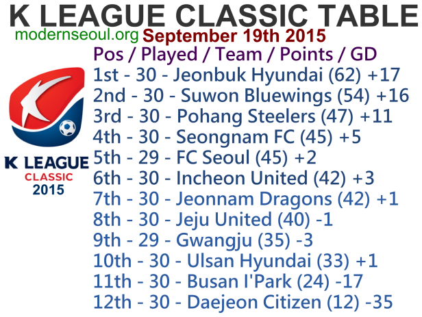 K League Classic 2015 League Table September 19th