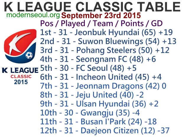 K League Classic 2015 League Table September 23rd