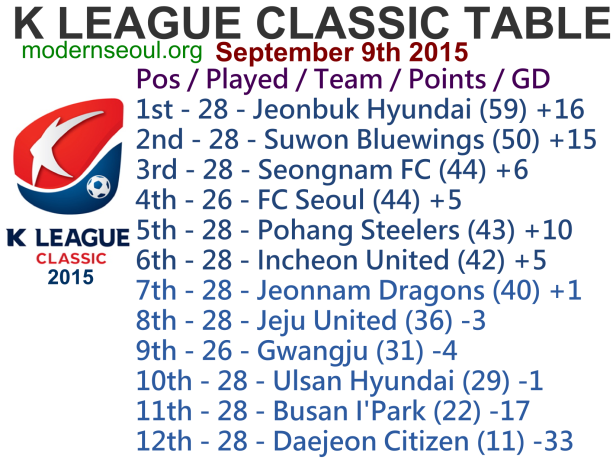 K League Classic 2015 League Table September 9th