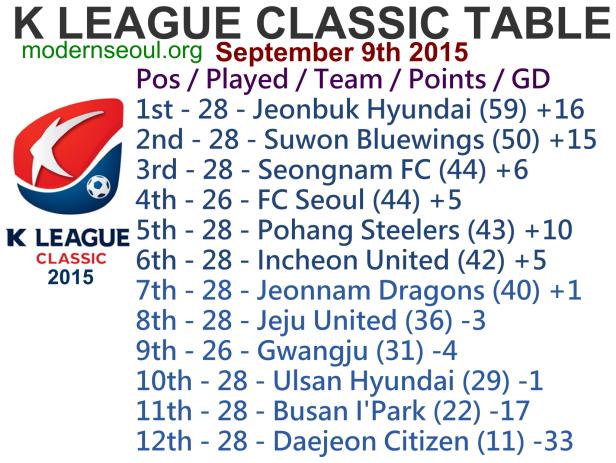 K League Classic 2015 League Table September 9th