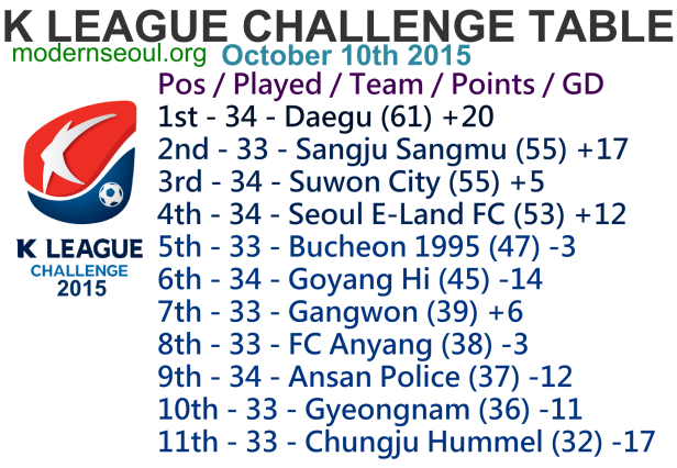 K League Challenge 2015 League Table October 10th