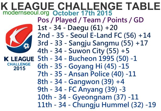 K League Challenge 2015 League Table October 17th