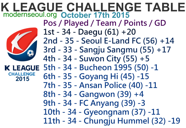 K League Challenge 2015 League Table October 17th