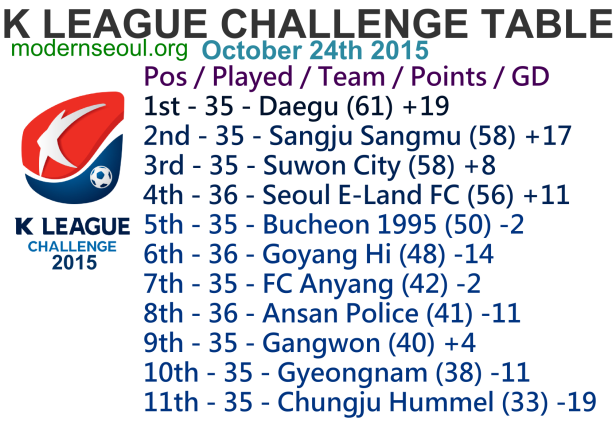 K League Challenge 2015 League Table October 24th