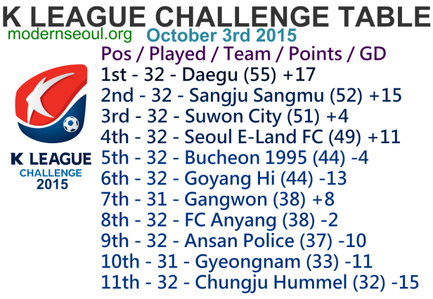 K League Challenge 2015 League Table October 3rd