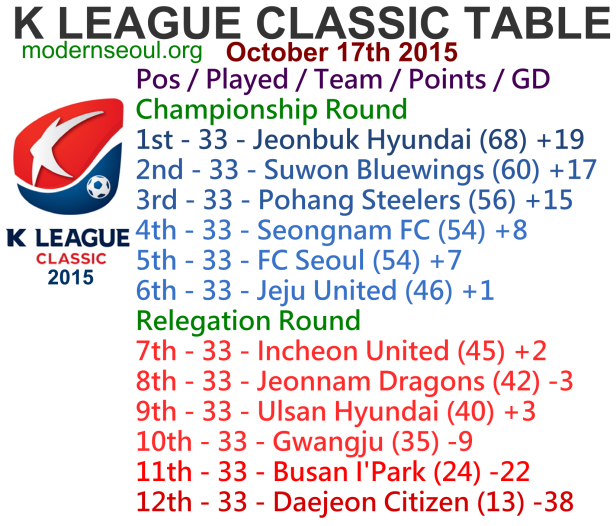 K League Classic 2015 League Table October 17th
