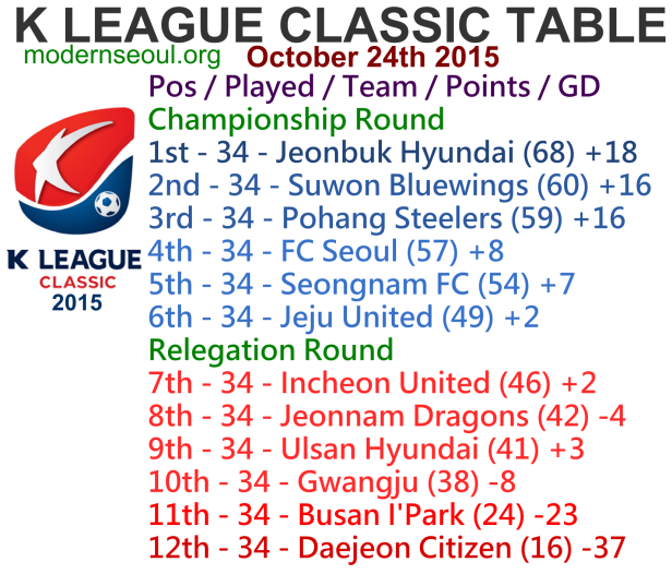 K League Classic 2015 League Table October 24th