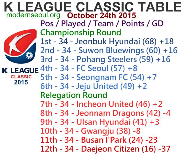 K League Classic 2015 League Table October 24th
