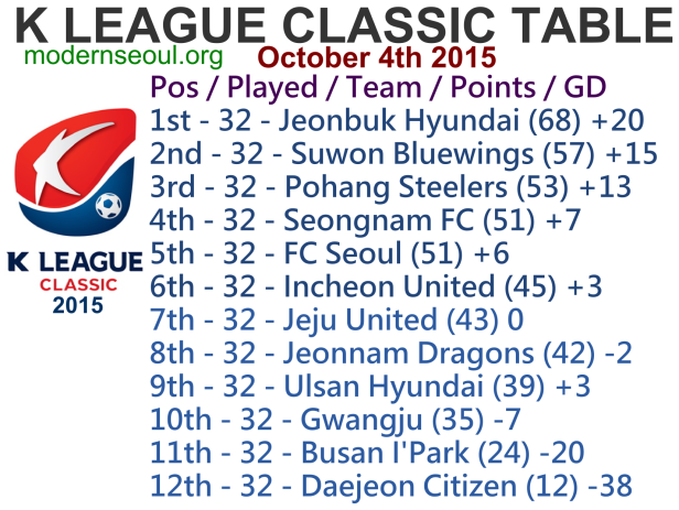 K League Classic 2015 League Table October 4th
