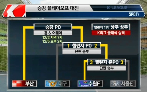 Daegu vs. Suwon City FC - Playoff Route