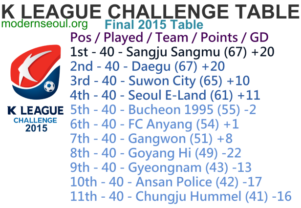 K League Challenge 2015 Final League Table