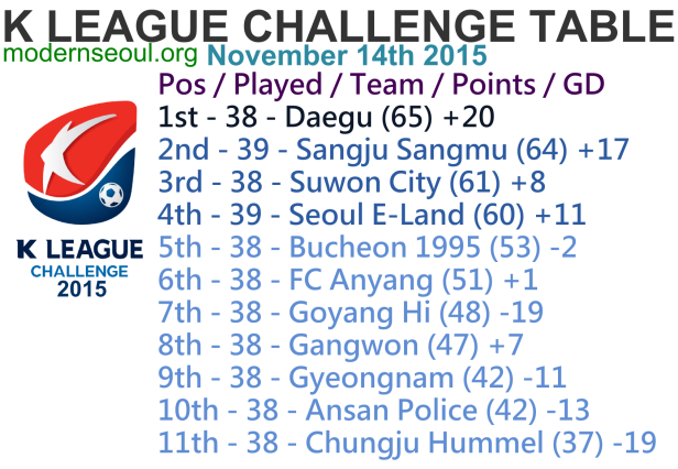 K League Challenge 2015 League Table Nov 14th