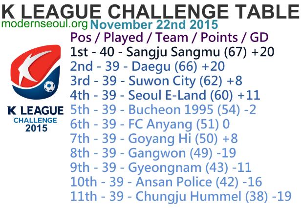 K League Challenge 2015 League Table Nov 22nd