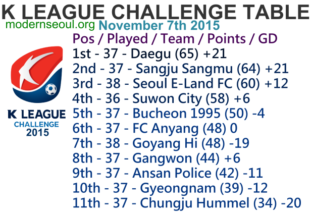 K League Challenge 2015 League Table Nov 7th