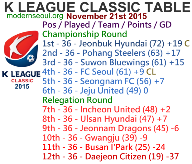 K League Classic 2015 League Table November 21st