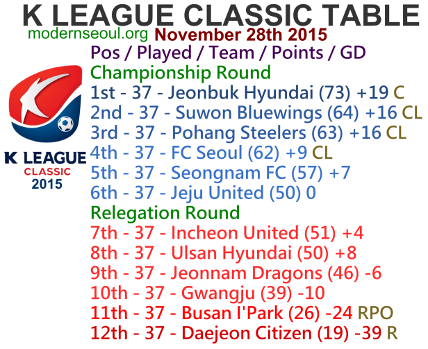 K League Classic 2015 League Table November 28th