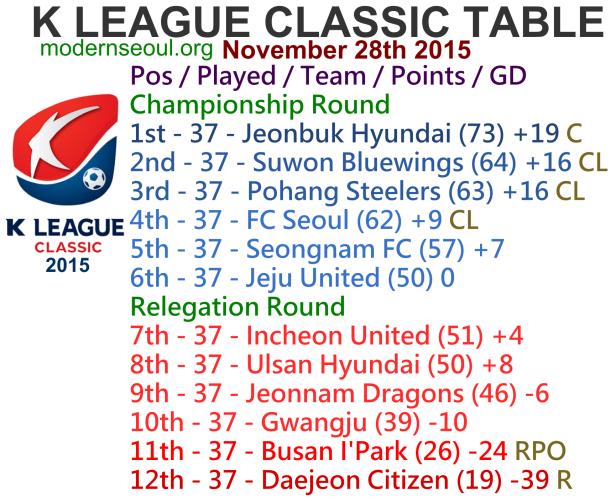 K League Classic 2015 League Table November 28th