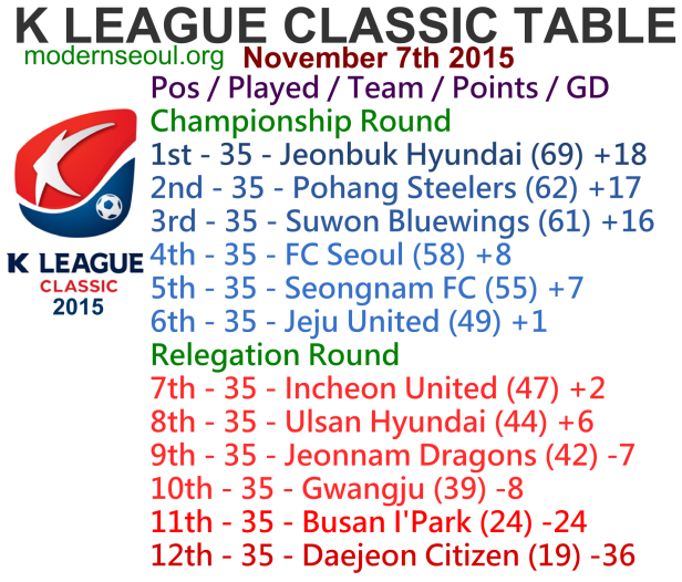 K League Classic 2015 League Table November 7th