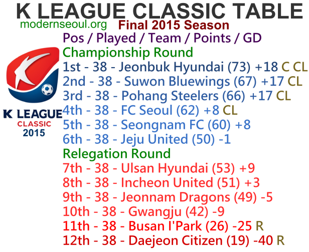 K League Classic 2015 Final League Table
