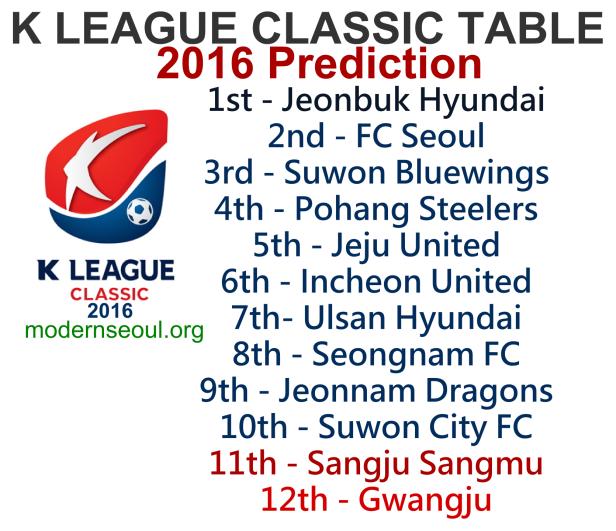 K League Classic 2016 Prediction Table