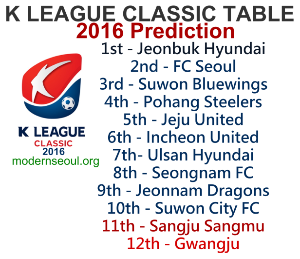 K League Classic 2016 Prediction Table