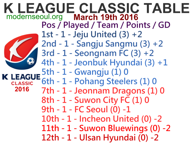 K League Classic 2016 League Table March 19th