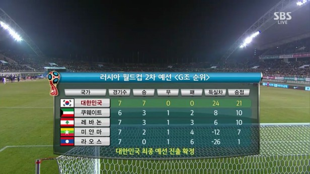 South Korea vs. Lebanon March 2016 table