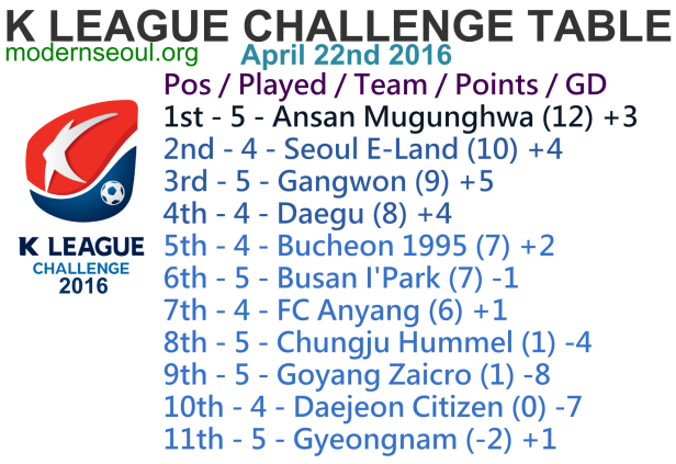 K League Challenge 2016 League Table April 22nd