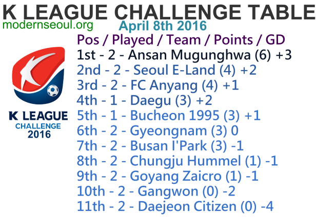 K League Challenge 2016 League Table April 8th