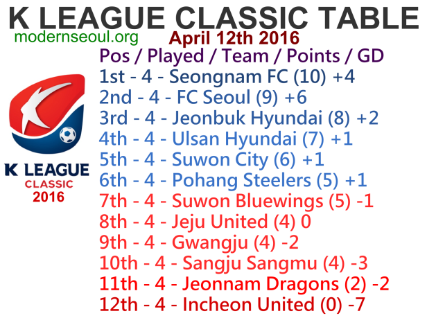 K League Classic 2016 League Table April 12th