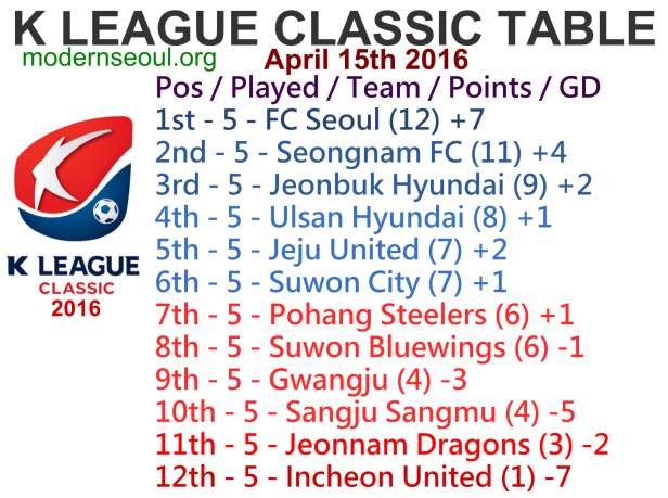 K League Classic 2016 League Table April 15th