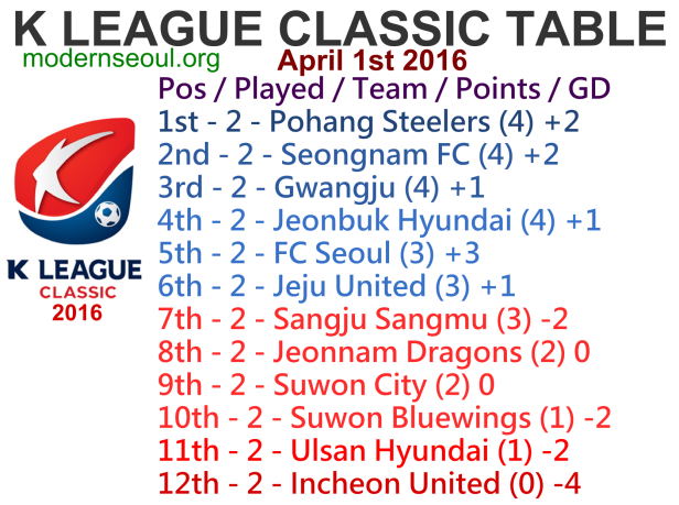 K League Classic 2016 League Table April 1st