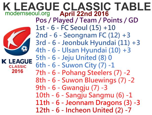 K League Classic 2016 League Table April 22nd