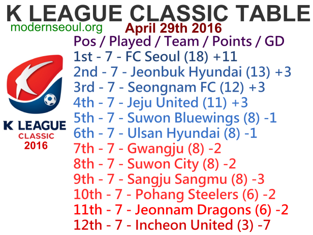 K League Classic 2016 League Table April 29th