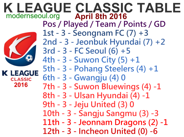 K League Classic 2016 League Table April 8th