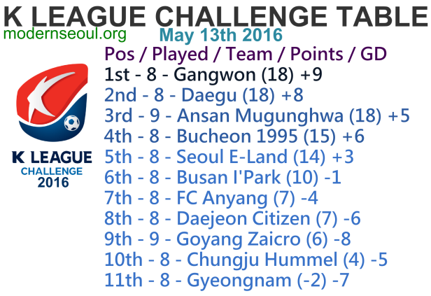 K League Challenge 2016 League Table May 13th 1