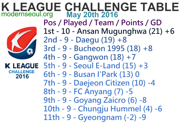 K League Challenge 2016 League Table May 20th