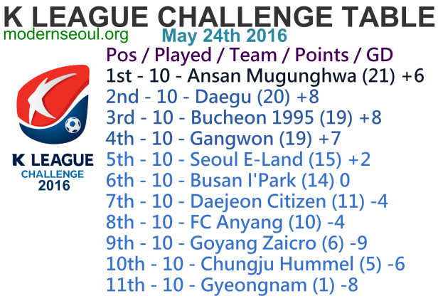 K League Challenge 2016 League Table May 24th