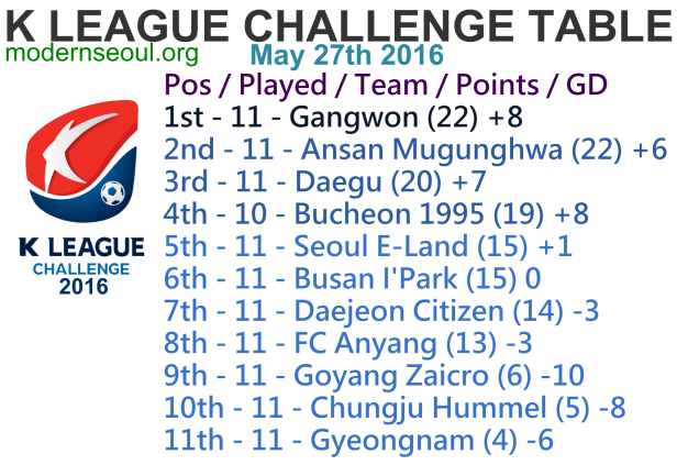 K League Challenge 2016 League Table May 27th