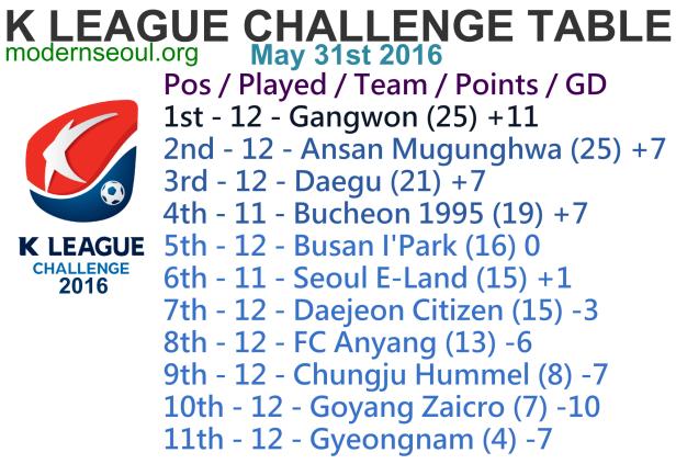 K League Challenge 2016 League Table May 31st