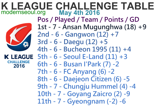 K League Challenge 2016 League Table May 4th