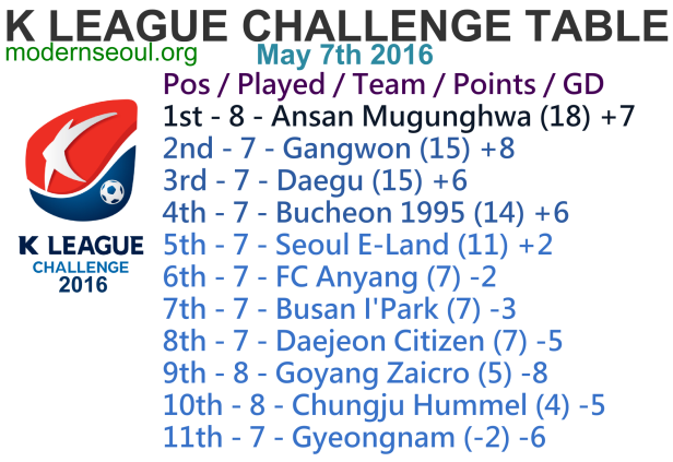 K League Challenge 2016 League Table May 7th