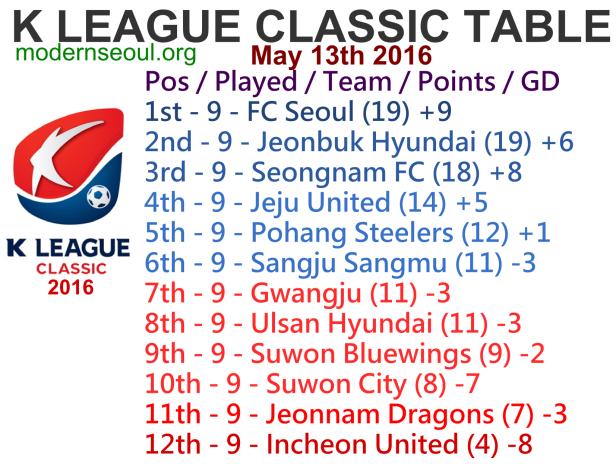K League Classic 2016 League Table May 13h