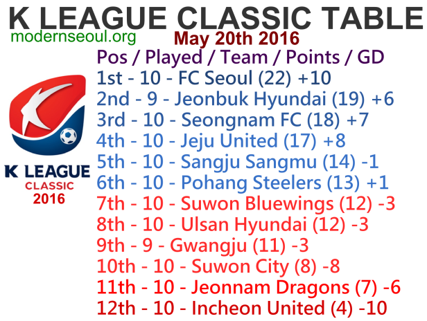 K League Classic 2016 League Table May 20th