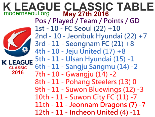 K League Classic 2016 League Table May 27th